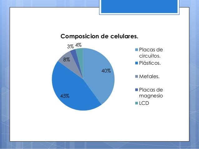 40% 45% 8% 3% 4% Composicion de celulares. Placas de circuitos. Plásticos. Metales. Placas de magnesio LCD