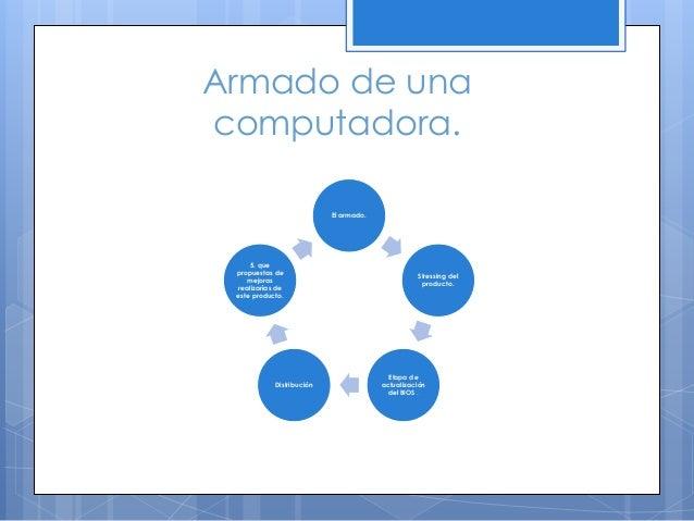 El armado. Stressing del producto. Etapa de actualización del BIOS . Distribución 5. que propuestas de mejoras realizarías...