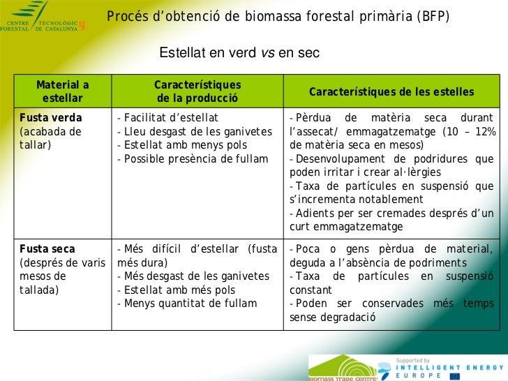 Procés d'obtenció de biomassa forestal primària (BFP)                             Estellat en verd vs en sec   Material a ...