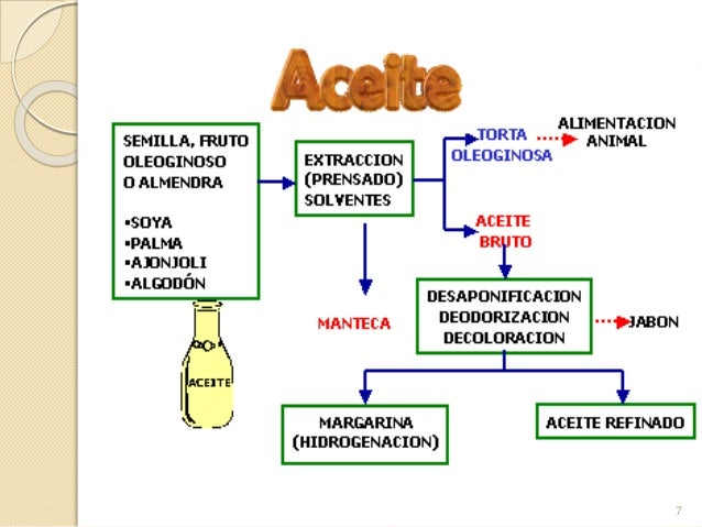 Produccion for Procesos de produccion de alimentos