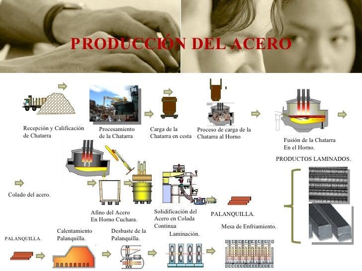 Produccion de acero for Descripcion del proceso de produccion