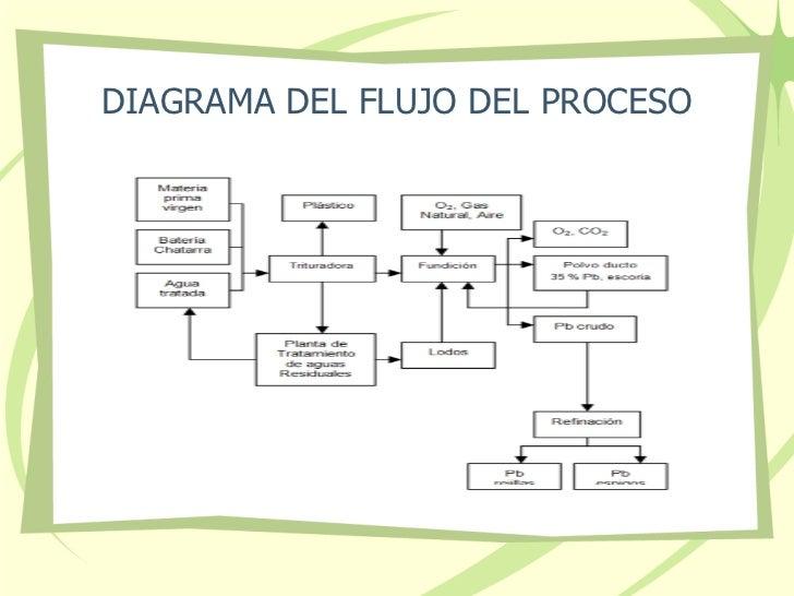 Produccion ms limpia baterias mac sa 5 diagrama del flujo del proceso ccuart Image collections