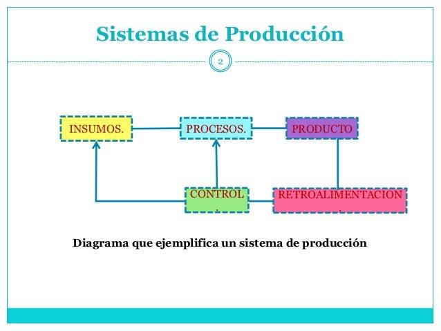 Produccion por lotes for Procesos de produccion de alimentos