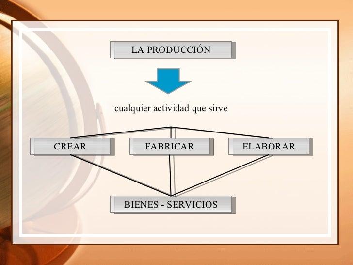 Produccion y sectores economicos Slide 2