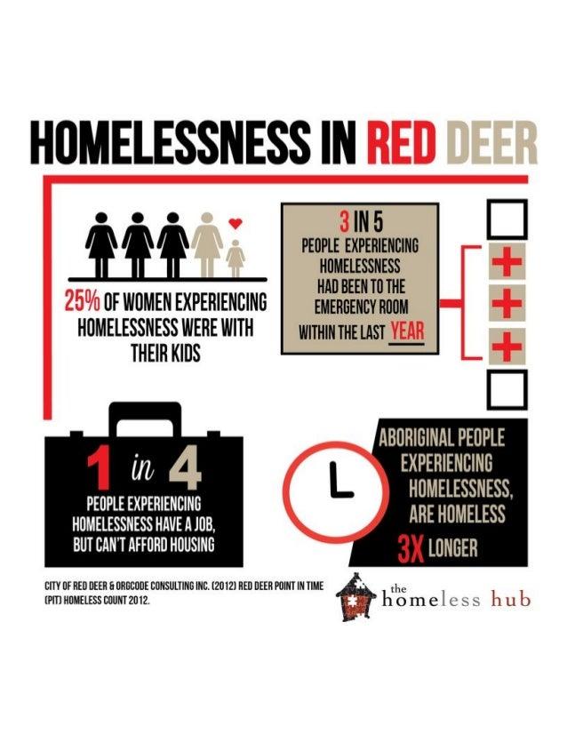 Red Deer Homeless Count