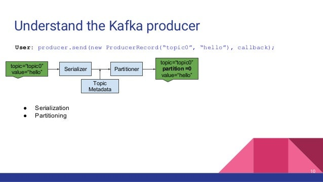 """Understand the Kafka producer Topic Metadata topic=""""topic0"""" value=""""hello"""" PartitionerSerializer ● Serialization ● Partitio..."""