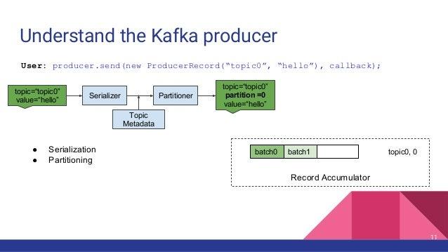 Understand the Kafka producer Record Accumulator batch0 batch1 topic0, 0● Serialization ● Partitioning Topic Metadata topi...