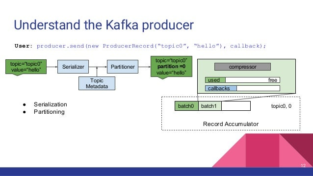 Understand the Kafka producer Record Accumulator batch0 batch1 topic0, 0● Serialization ● Partitioning freeused compressor...