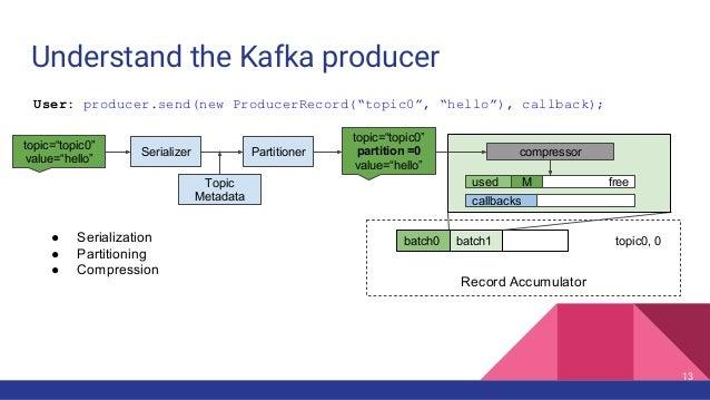 Understand the Kafka producer Record Accumulator batch0 batch1 topic0, 0● Serialization ● Partitioning ● Compression freeu...