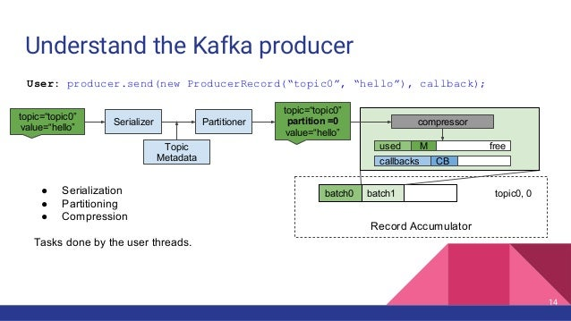 Understand the Kafka producer Record Accumulator batch0 batch1 topic0, 0● Serialization ● Partitioning ● Compression Tasks...
