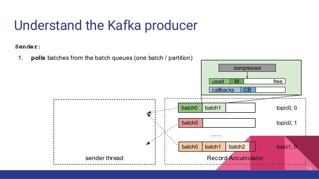 Understand the Kafka producer Record Accumulator …... batch0 batch1 batch0 batch0 batch1 topic0, 0 topic0, 1 topic1, 0batc...