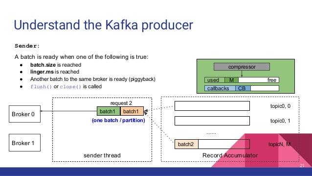 sender thread Understand the Kafka producer Record Accumulator …... topic0, 0 topic0, 1 topicN, Mbatch2 batch1 batch1 requ...