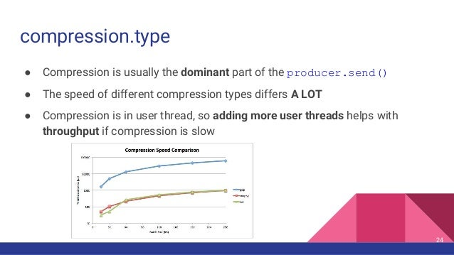 compression.type ● Compression is usually the dominant part of the producer.send() ● The speed of different compression ty...