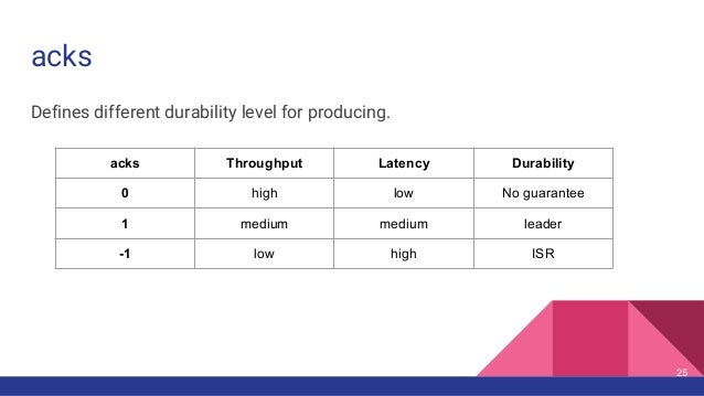 acks Defines different durability level for producing. acks Throughput Latency Durability 0 high low No guarantee 1 medium...