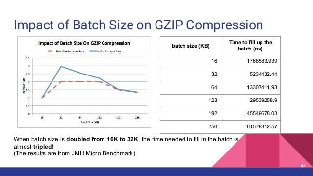 Impact of Batch Size on GZIP Compression 44 When batch size is doubled from 16K to 32K, the time needed to fill in the bat...