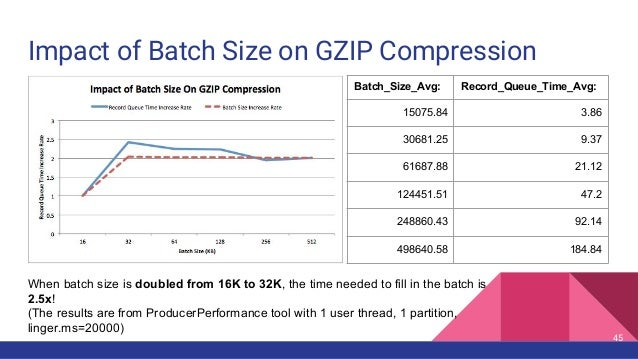 Impact of Batch Size on GZIP Compression 45 Batch_Size_Avg: Record_Queue_Time_Avg: 15075.84 3.86 30681.25 9.37 61687.88 21...