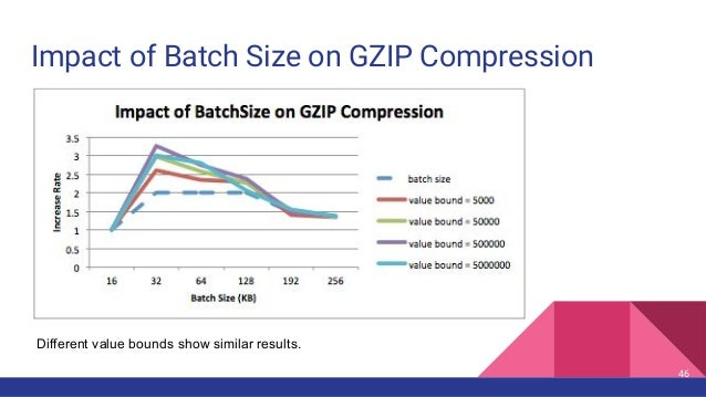 Impact of Batch Size on GZIP Compression 46 Different value bounds show similar results.
