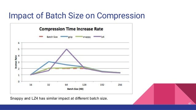 Impact of Batch Size on Compression 47 Snappy and LZ4 has similar impact at different batch size.
