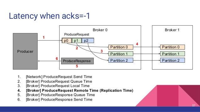 Latency when acks=-1 Broker 0 Broker 1 Partition 0 Partition 1 Partition 2 p0 p1 p2 ProduceRequest Partition 0 Partition 1...