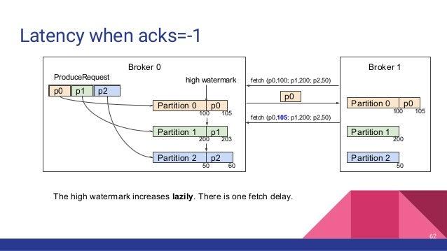fetch (p0,105; p1,200; p2,50) Latency when acks=-1 Broker 0 Partition 0 Partition 1 Partition 2 p0 p1 p2 ProduceRequest p0...