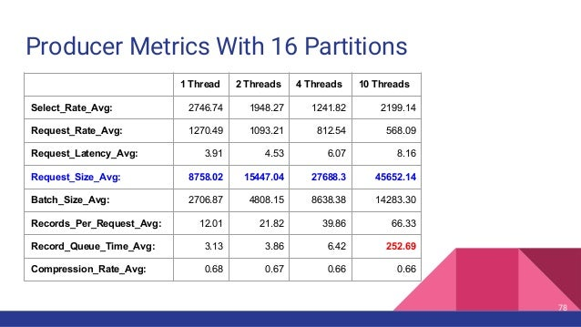 Producer Metrics With 16 Partitions 78 1 Thread 2 Threads 4 Threads 10 Threads Select_Rate_Avg: 2746.74 1948.27 1241.82 21...