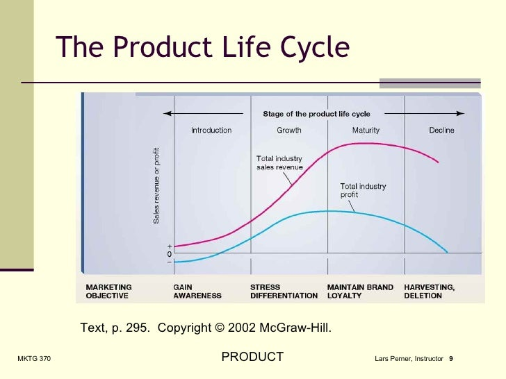 life cycle stages of nike products The product life cycle  product life cycle stages and strategies  there are products that do not fit all five stages because they continue to thrive avoid the.