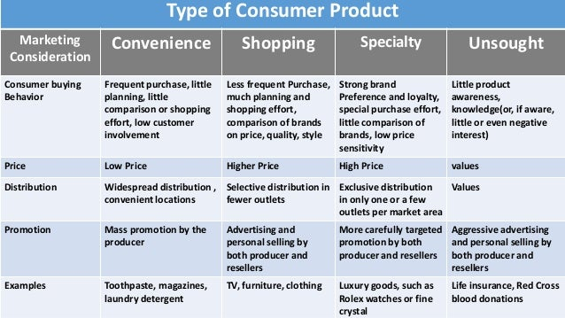 product type and marketing mix implications When marketing their products firms need to create a successful mix of:marketing mix product,price, place, promotion 4ps play a vital role.