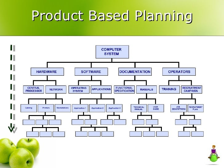 What Is Mps >> Product based Planning in Prince 2