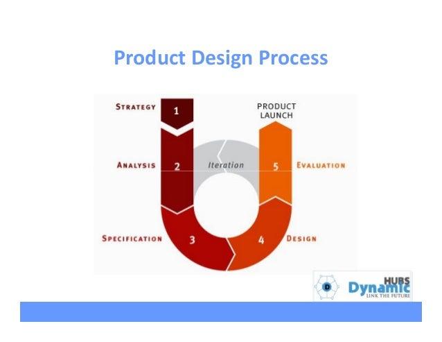 Product design development process by achia nila for Product design process