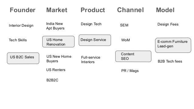 Founder Market Product Channel Model Interior Design Tech Skills US B2C Sales Content SEO SEM WoM PR / Mags E-comm Furnitu...