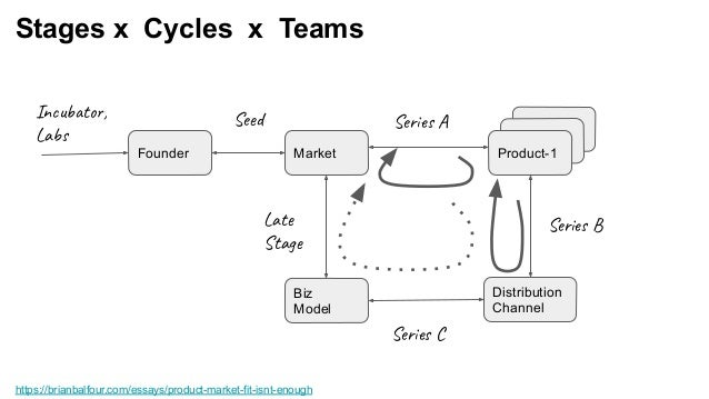 Product-1 Product-1 Stages x Cycles x Teams https://brianbalfour.com/essays/product-market-fit-isnt-enough Product-1Market...