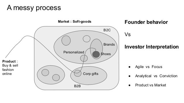 Market : Soft-goods B2B B2C Brands Corp gifts A messy process Product : Buy & sell fashion online Shoes Founder behavior V...