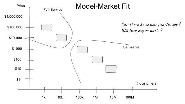 Model-Market Fit $1 $10 $100 $1000 $10,000 $100,000 $1,000,000 1k 10k 100k 1M 10M 100M #-customers Self-serve Full-Service...
