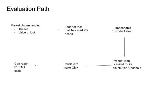 Evaluation Path Market Understanding - Theses - Value unlock Founder that matches market's needs Reasonable product idea P...