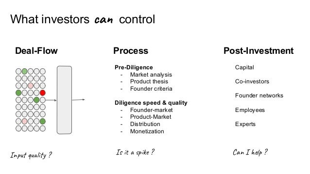 What investors can control Deal-Flow Process Post-Investment Pre-Diligence - Market analysis - Product thesis - Founder cr...