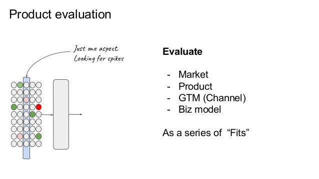 Product evaluation Just one aspect. Looking for spikes Evaluate - Market - Product - GTM (Channel) - Biz model As a series...