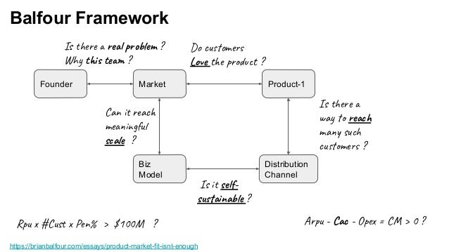 Balfour Framework https://brianbalfour.com/essays/product-market-fit-isnt-enough Product-1MarketFounder Distribution Chann...