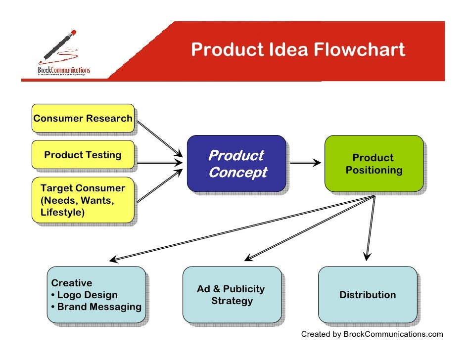 Product idea flowchart for Consumer product design companies