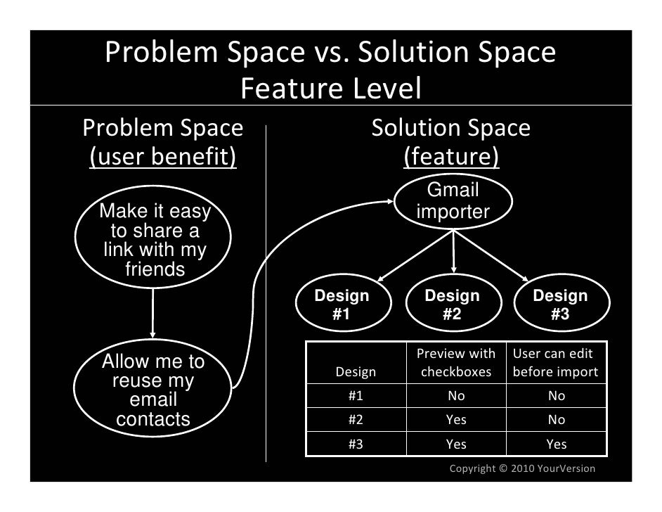 ProblemSpacevs.SolutionSpace            FeatureLevel ProblemSpace              SolutionSpace  (userbenefit)       ...