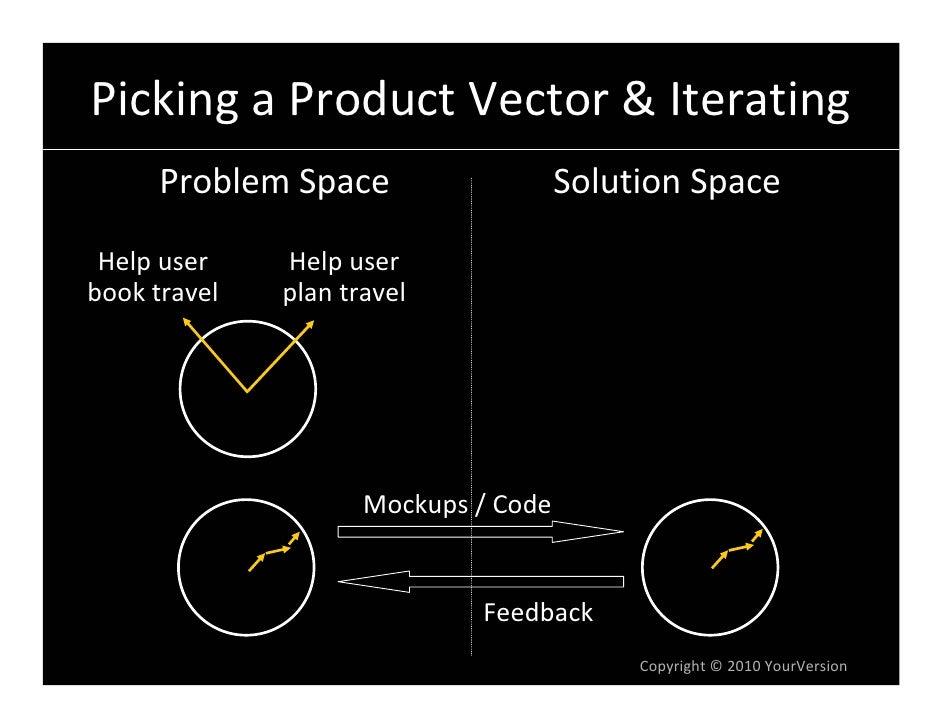 PickingaProductVector&Iterating       ProblemSpace                   SolutionSpace   Helpuser    Helpuser booktr...