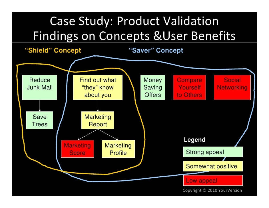 """CaseStudy:ProductValidation   FindingsonConcepts&UserBenefits """"Shield"""" Concept                 """"Saver"""" Concept     ..."""