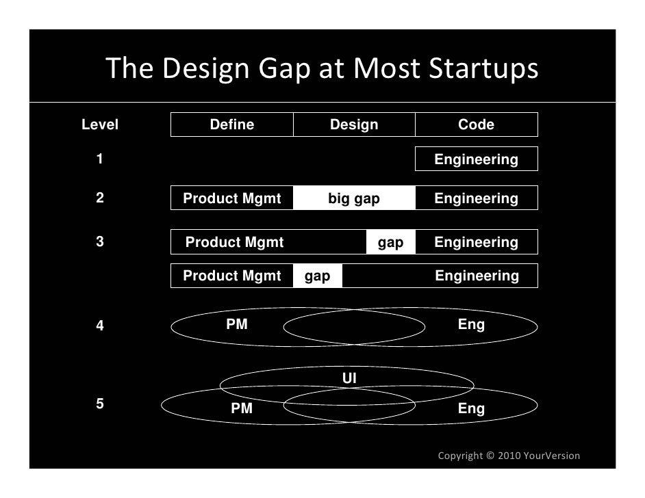 TheDesignGapatMostStartups Level        Define        Design            Code   1                                     ...