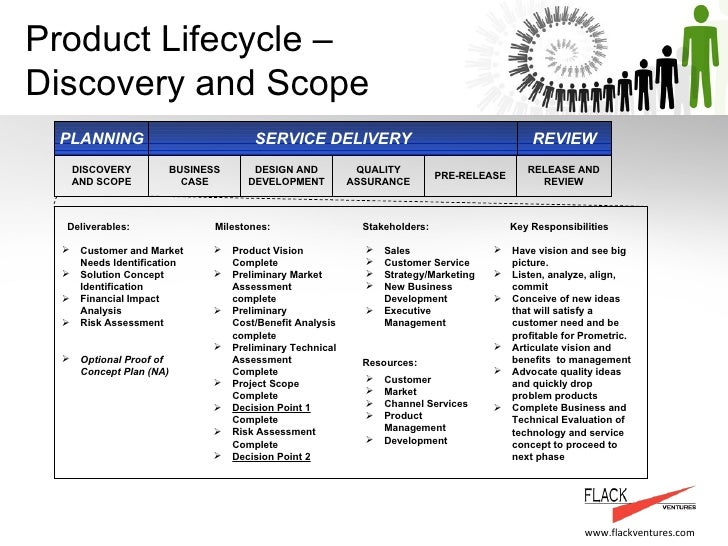 Product management and service delivery process flackventures examp product lifecycle discovery and scope quality assurance business case design and development cheaphphosting