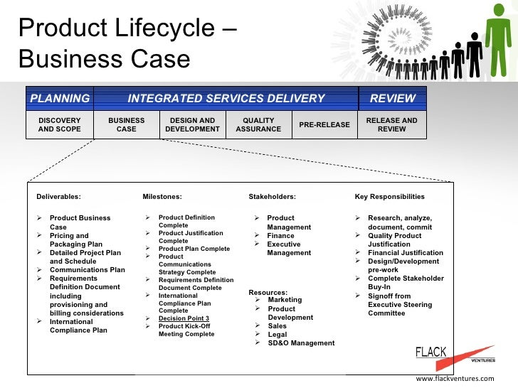 Product Management And Service Delivery Process  Flackventures Examp