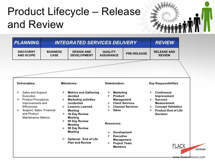 Product management and service delivery process flackventures examp product lifecycle release and review quality assurance business case design and development cheaphphosting
