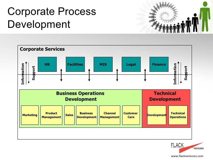 Product management and service delivery process for Product development services
