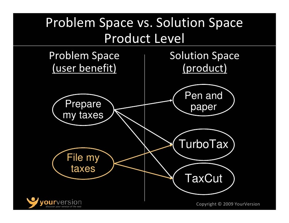 Problem Space vs. Solution Space            Feature Level Problem Space              Solution Space  (user benefit)       ...