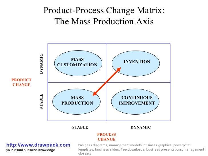Template: product process matrix template feature comparison.