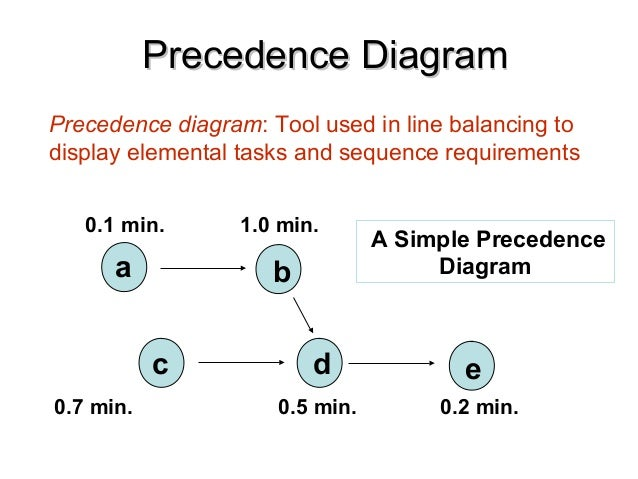 Snap Precedence Diagram App Image Collections How To Guide And