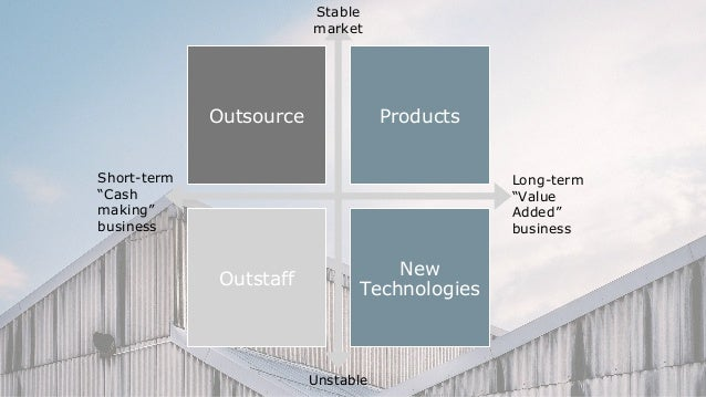 Risks Time O utsource Products Time Profitability Products Outsource
